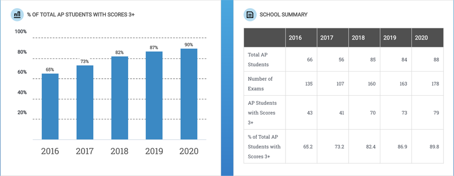 AP Results 2020
